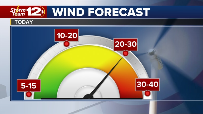 Meteorologist Jake Dunne says it is a windy start to the day.