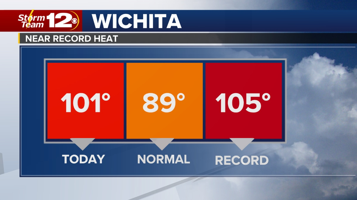 Storm Team 12 says Thursday was the first day over 100 degrees in Wichita and today will be the...