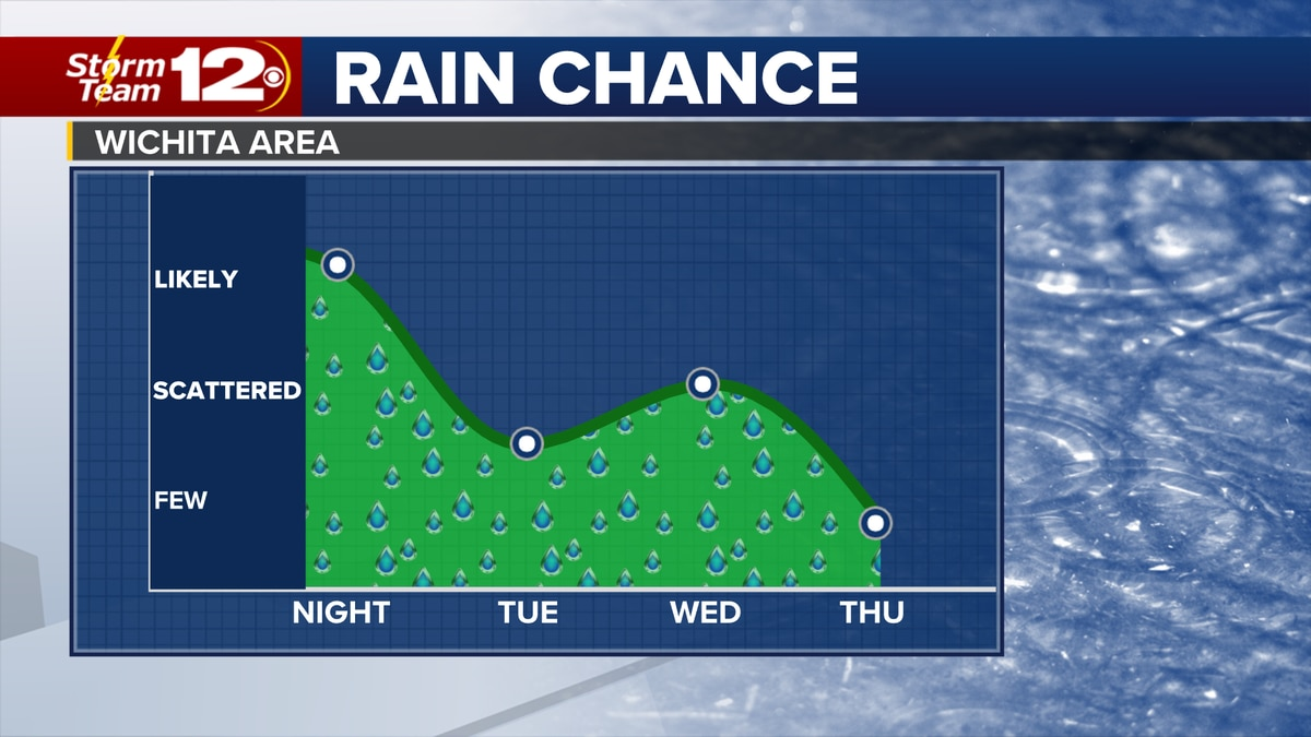 Rain chances will be off and on throughout the week.