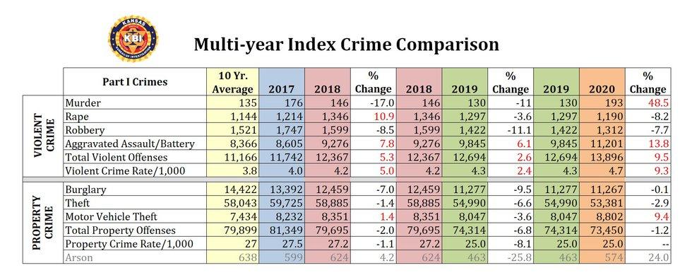 2020 Kansas Crime Index Report