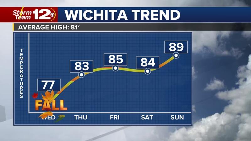 Warmer weather comes back to Wichita