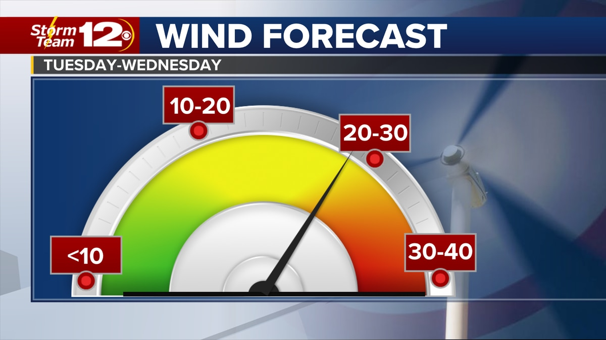 Gusty winds will return to Kansas for Tuesday and Wednesday.