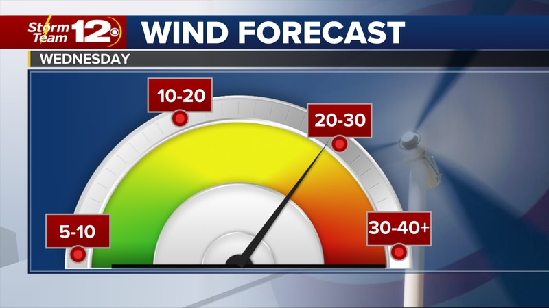 More wind on the way Wednesday.