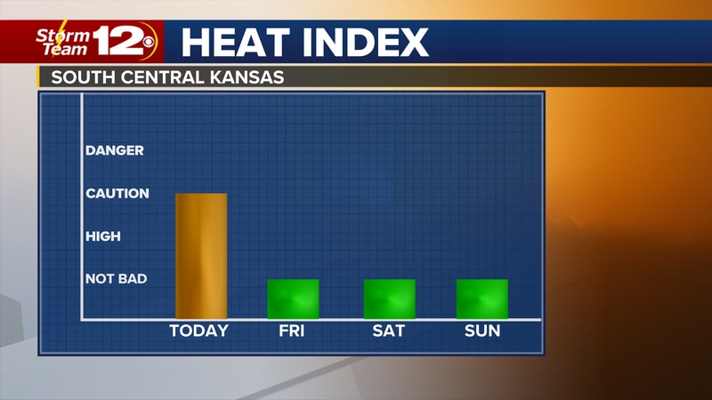 Meteorologist Jake Dunne says today will be the last hot and humid day for a while.