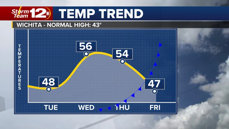 Temperatures will tumble a bit before rising Wednesday and Thursday.