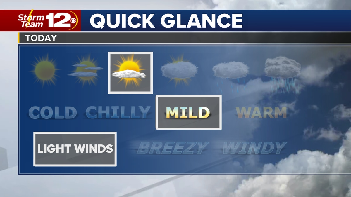 Meteorologist Jake Dunne says it is a chilly start to our Tuesday and the remainder of the day...