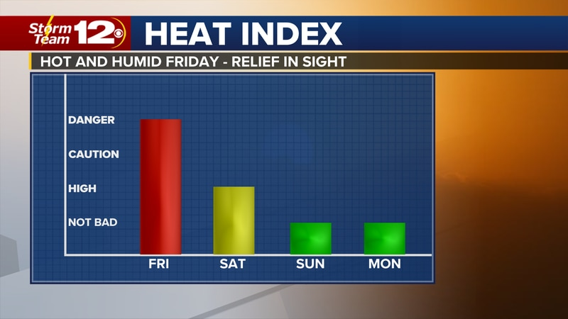 Meteorologist Jake Dunne says it is a warm morning across Kansas and it is going to be a hot...