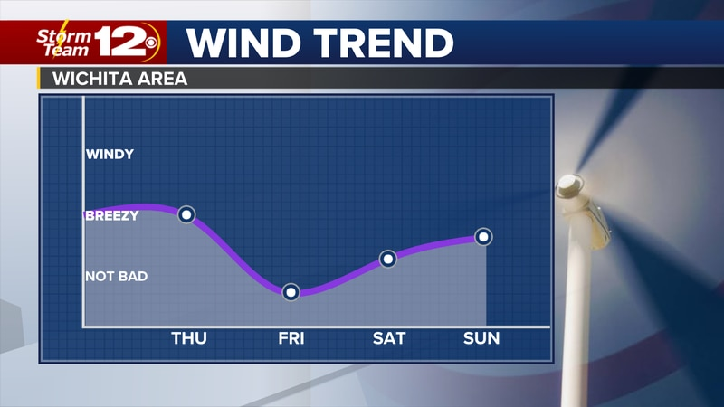 Easing winds heading into Christmas