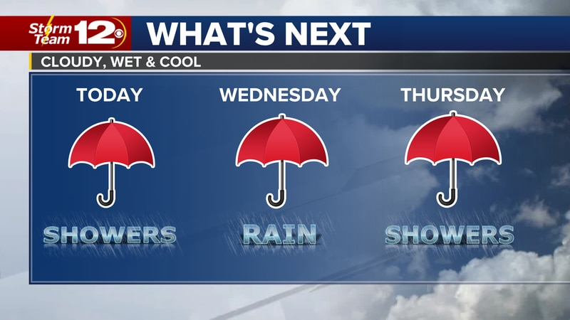 Meteorologist Jake Dunne says one weather maker will move out later today, but the next one...