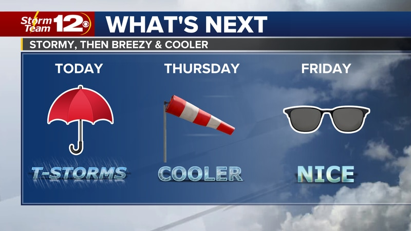 Showers and storms are likely across Kansas today, bringing cooler conditions to the area says...