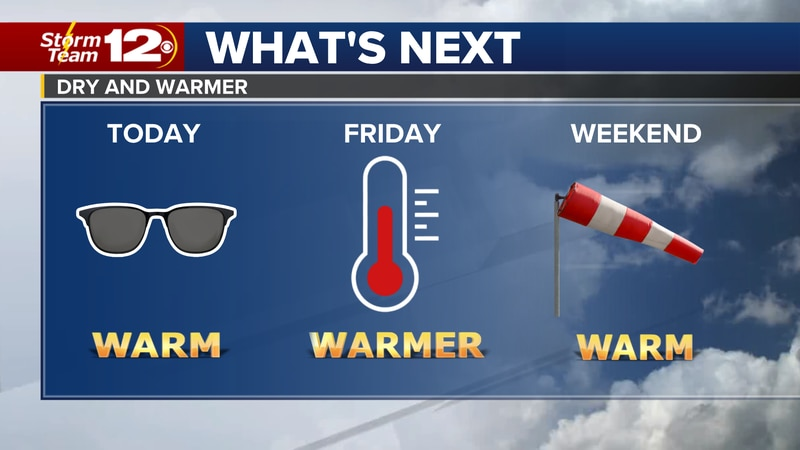 Meteorologist Jake Dunne says believe it or not, the forecast is finally storm-free, and it...