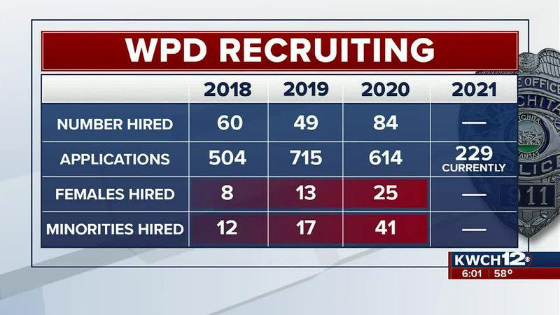 WPD recruiting