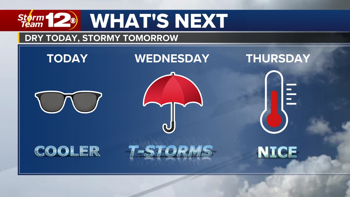 Meteorologist Jake Dunne says showers are on the way out and dry weather will quickly take over...