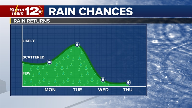 After a break from the rain on Sunday, rain chances will return to the state Monday and Tuesday.