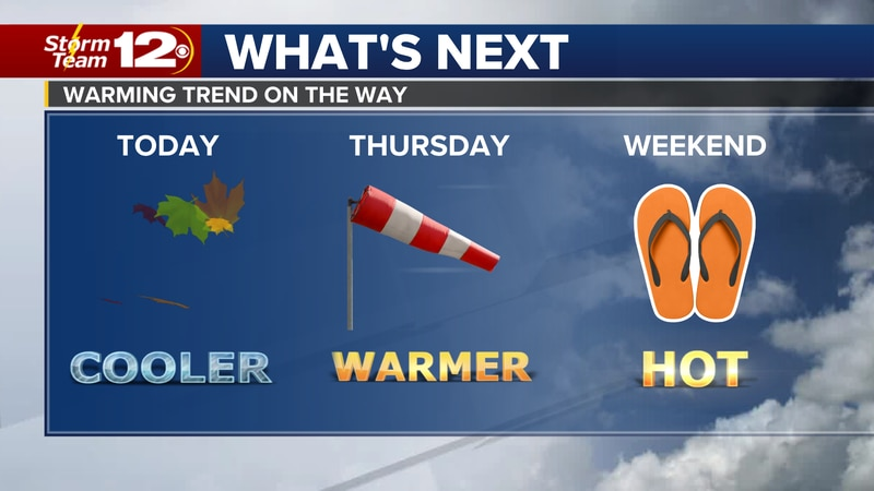 Meteorologist Jake Dunne says showers and storms are coming to a stop and the day ahead looks...