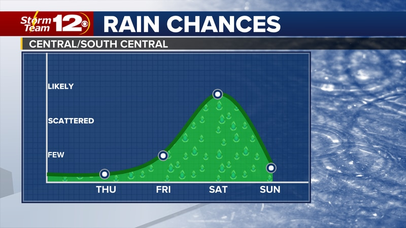 Rain chances return to Kansas for the upcoming weekend.