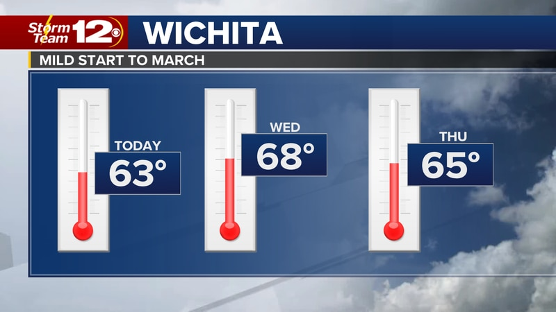 Another cold, but otherwise quiet morning across Kansas says Meteorologist Jake Dunne.