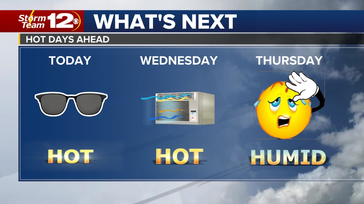 Expect a lot of sun throughout Tuesday as temperatures top-out in the middle to upper 90s....