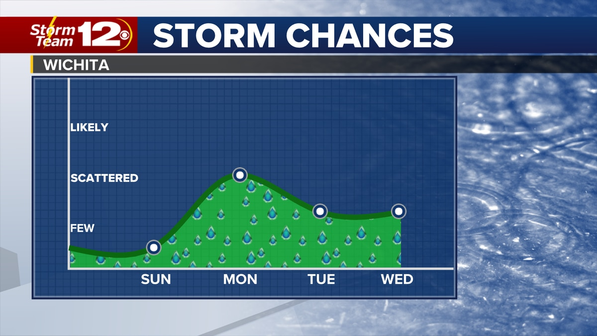 Rain chances return with the workweek