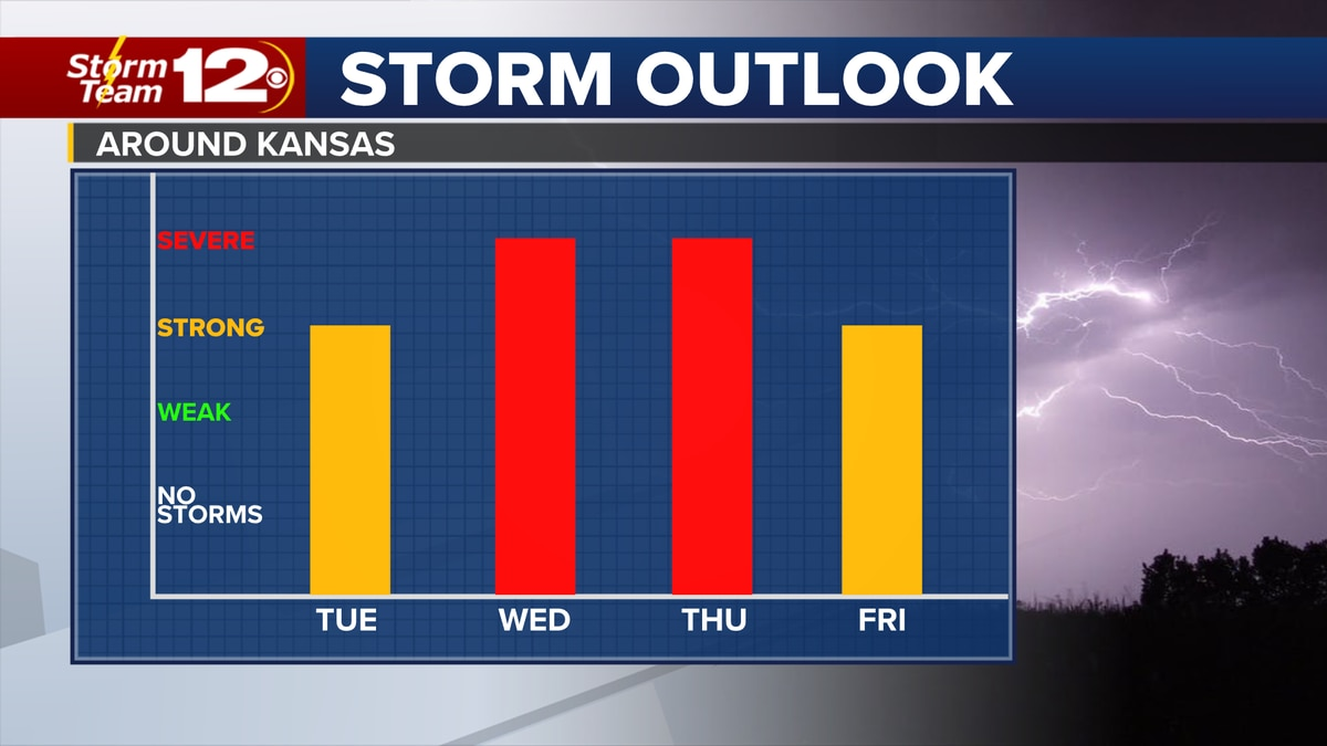 Chances for severe weather continue throughout the week.