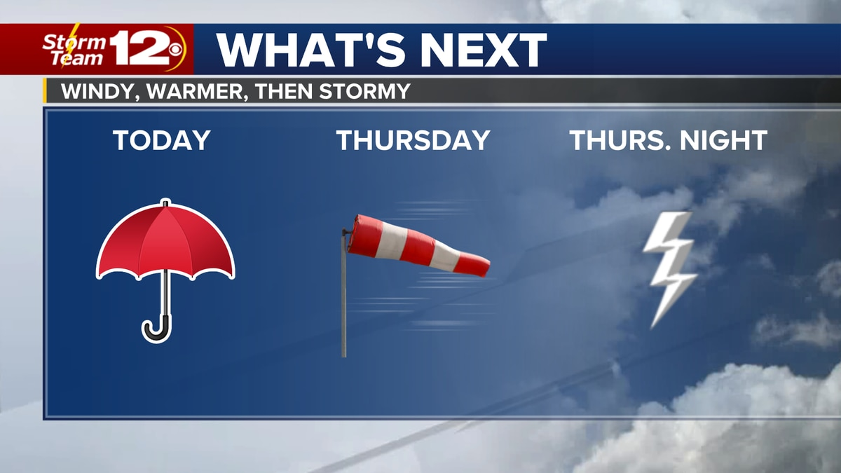 Meteorologist Jake Dunne says grab the umbrella on the way out the door as showers continue to...