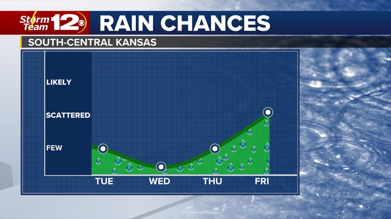 More rain chances are coming late in the week.