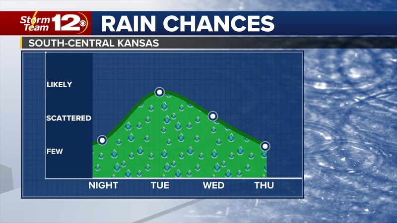 The chance for showers and storms will stick around through Thursday, but we should get a break...