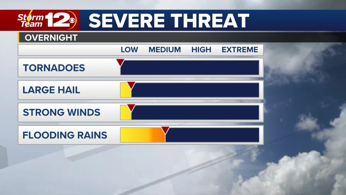 Some gusty winds possible with a few storms tonight, but the overall severe threat is low.