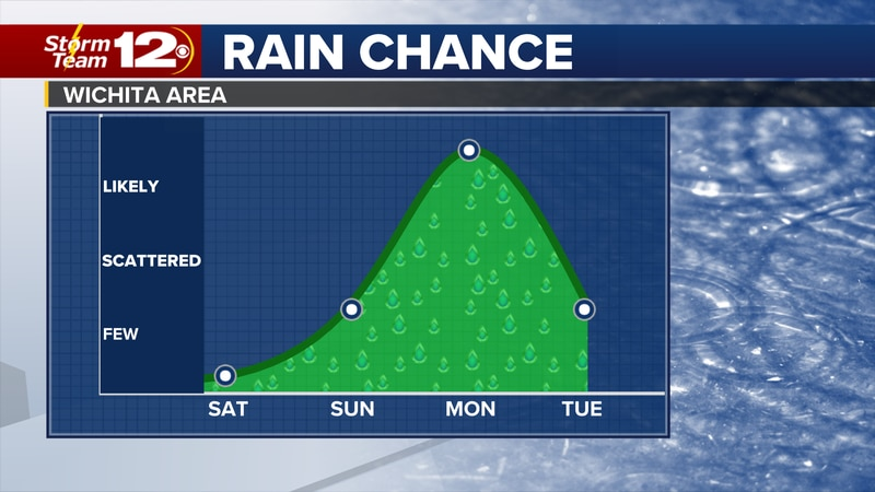 It's going to stay warm and windy through the end of the weekend, but a cold front is on the...