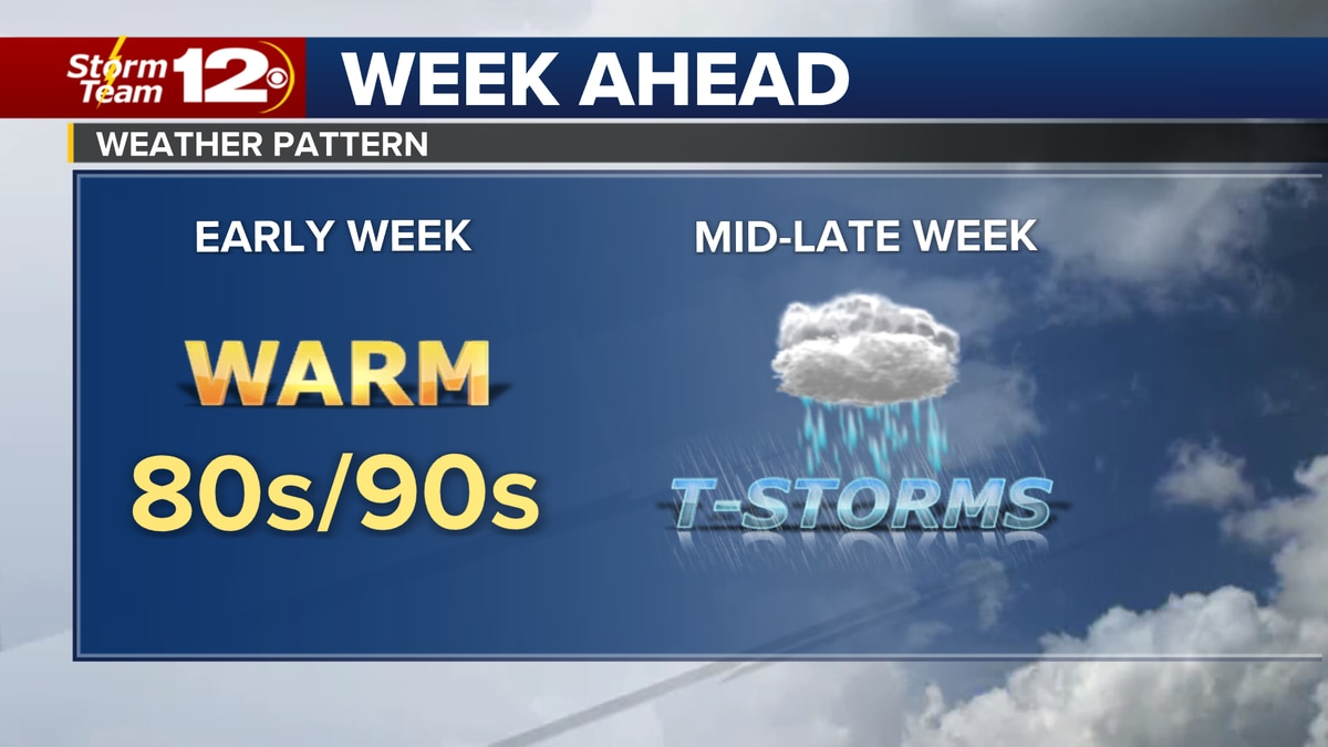 Forecast for the week ahead.