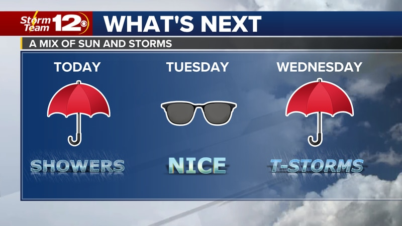 Meteorologist Jake Dunne says the same storm system that kept us wet all weekend remains with...