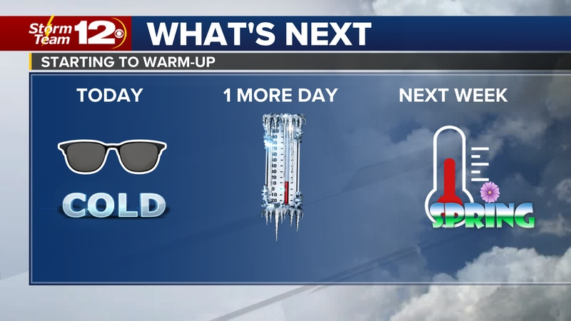 Meteorologist Jake Dunne says it is another cold start to the day, but for a change, it is...