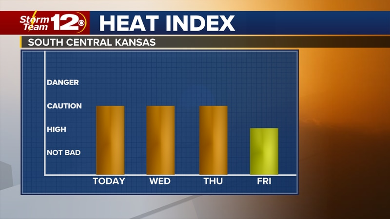 Meteorologist Jake Dunne says after climbing back above normal on Monday, we will be even...