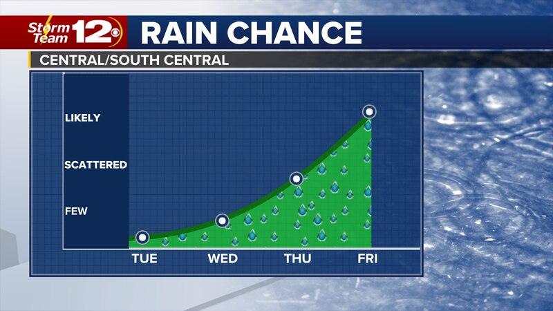 We'll stay mild over the next few days, but much cooler weather is on the way with chances for...