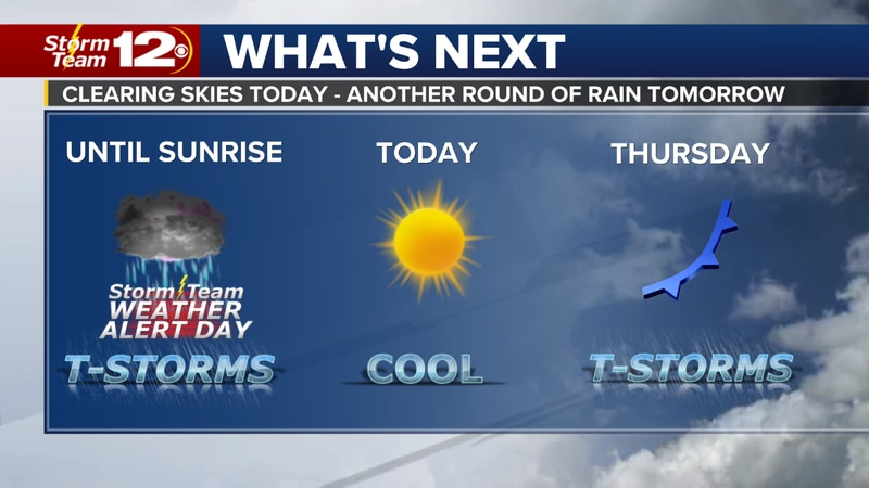 Rain clears by Wednesday afternoon
