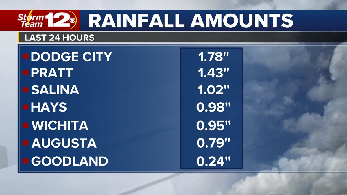 Kansas rainfall totals