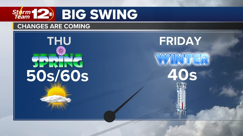 A cold front is moving through Kansas and cooler temperatures are on tap for Friday and this...