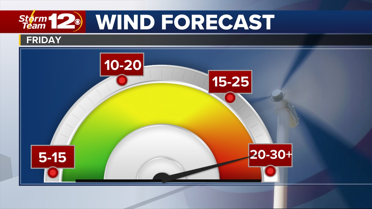 Gusty winds are expected nearly statewide Friday.