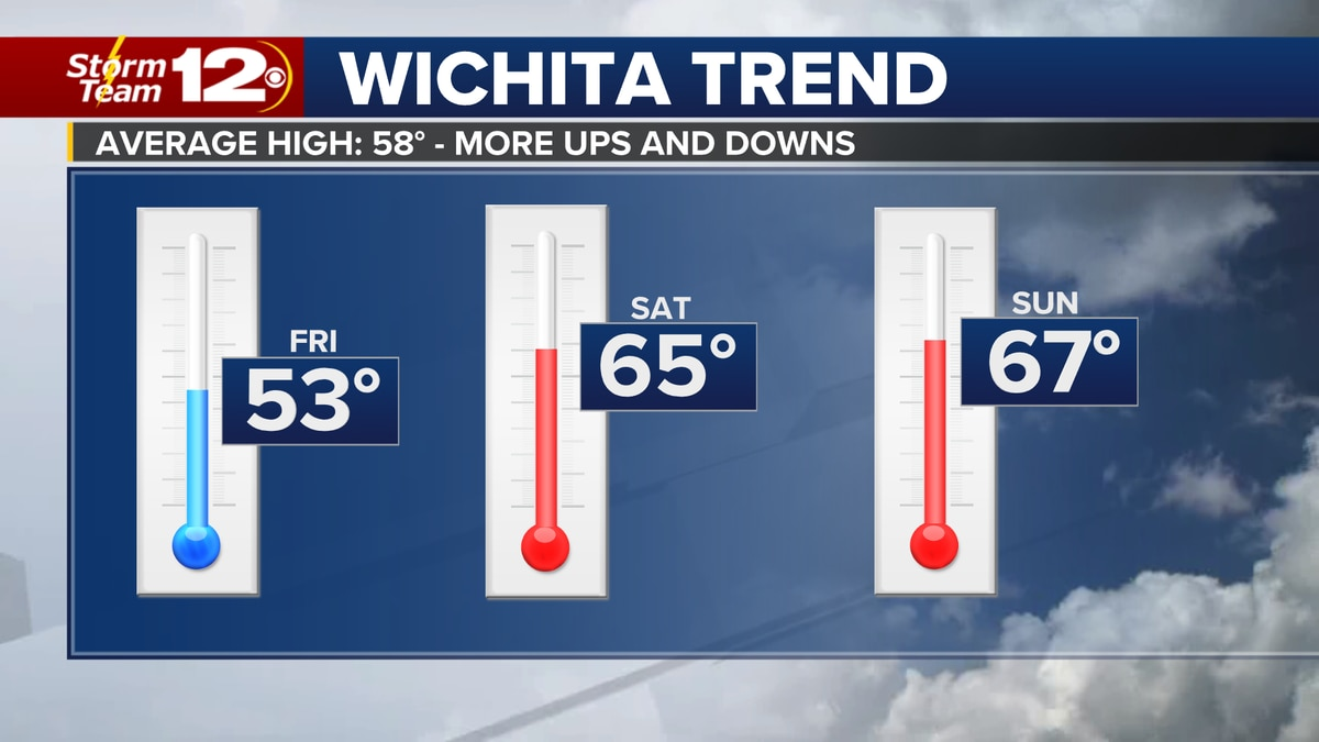 A steady climb on temperatures this weekend.