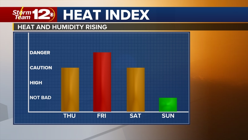 Meteorologist Jake Dunne says the heat returns in a hurry today.