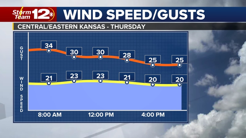 Wind gusts will start to ease late in the day.