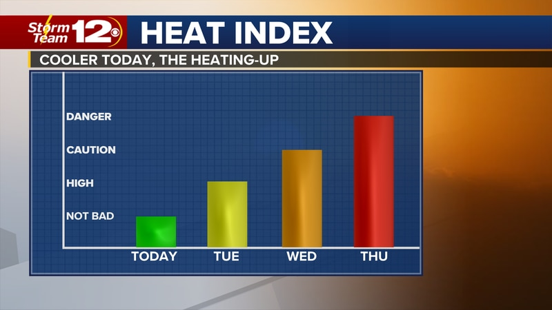 Meteorologist Jake Dunne says the heatwave is in our rear-view mirror and today will feel more...