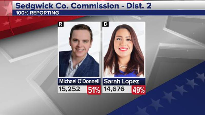 Sedgwick County Commissioner Michael O'Donnell won Tuesday's election over challenger Sarah...