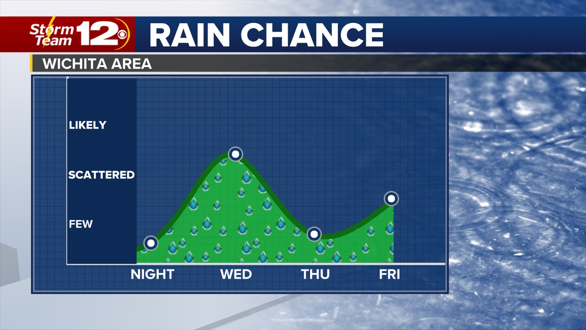 Rain returns Wednesday, then drying out for the rest of the week.