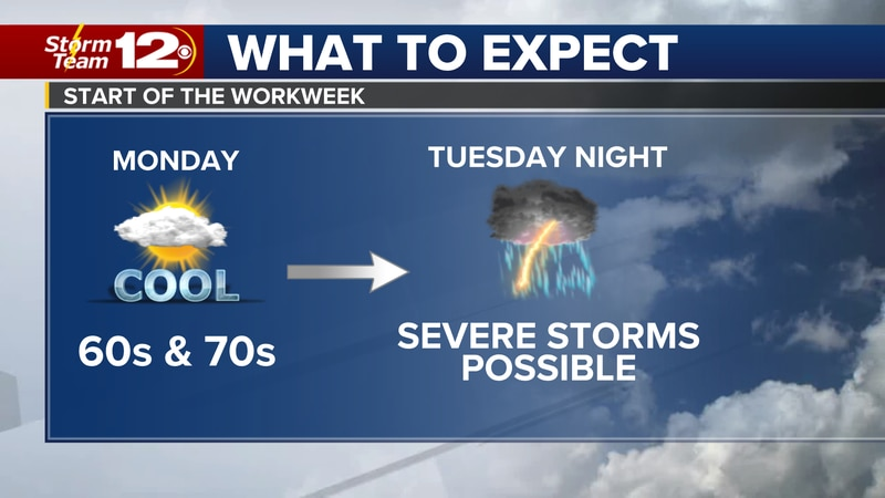 A look ahead to the start of the workweek.