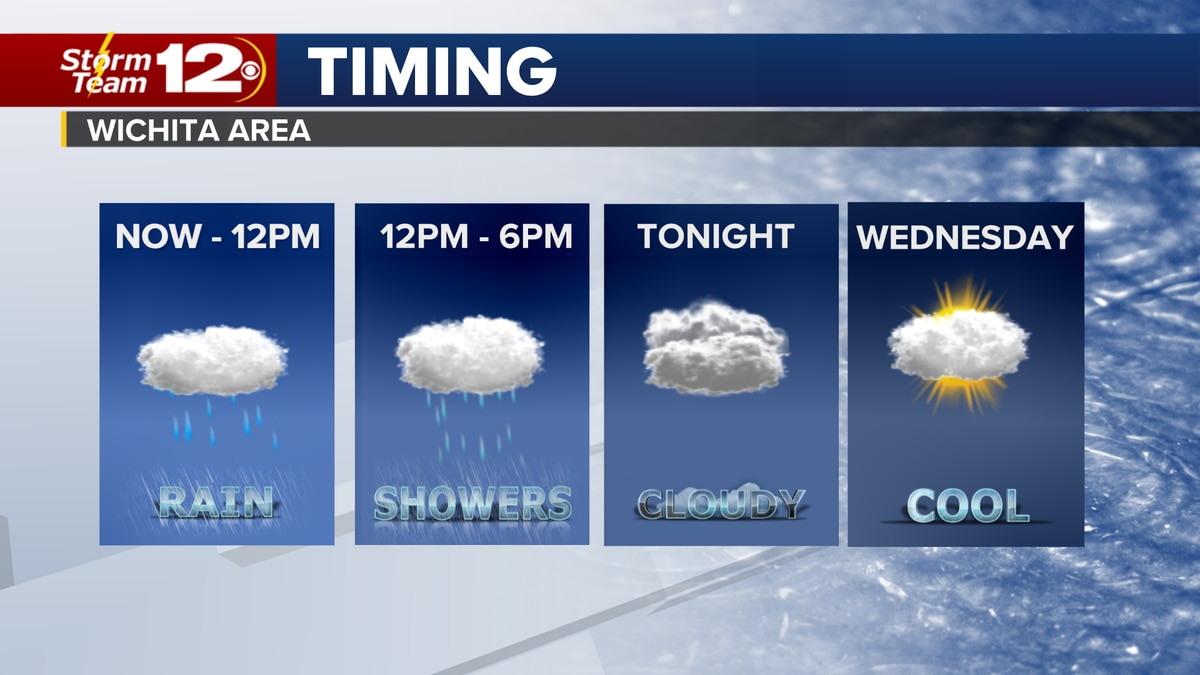 Meteorologist Jake Dunne says it is going to be another wet and cool day across Kansas.