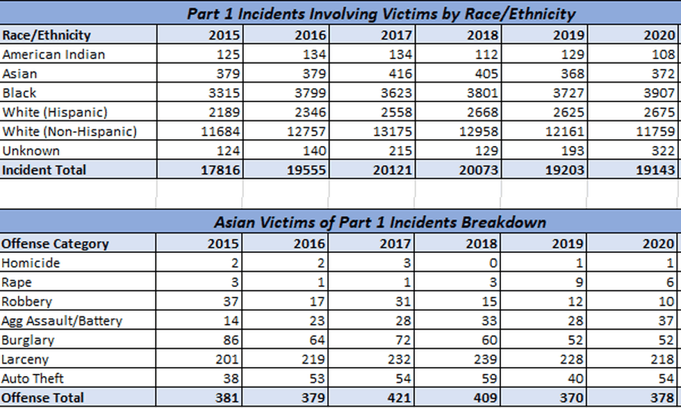 Crime numbers since 2015 in Wichita, broken down by race/ethnicity.