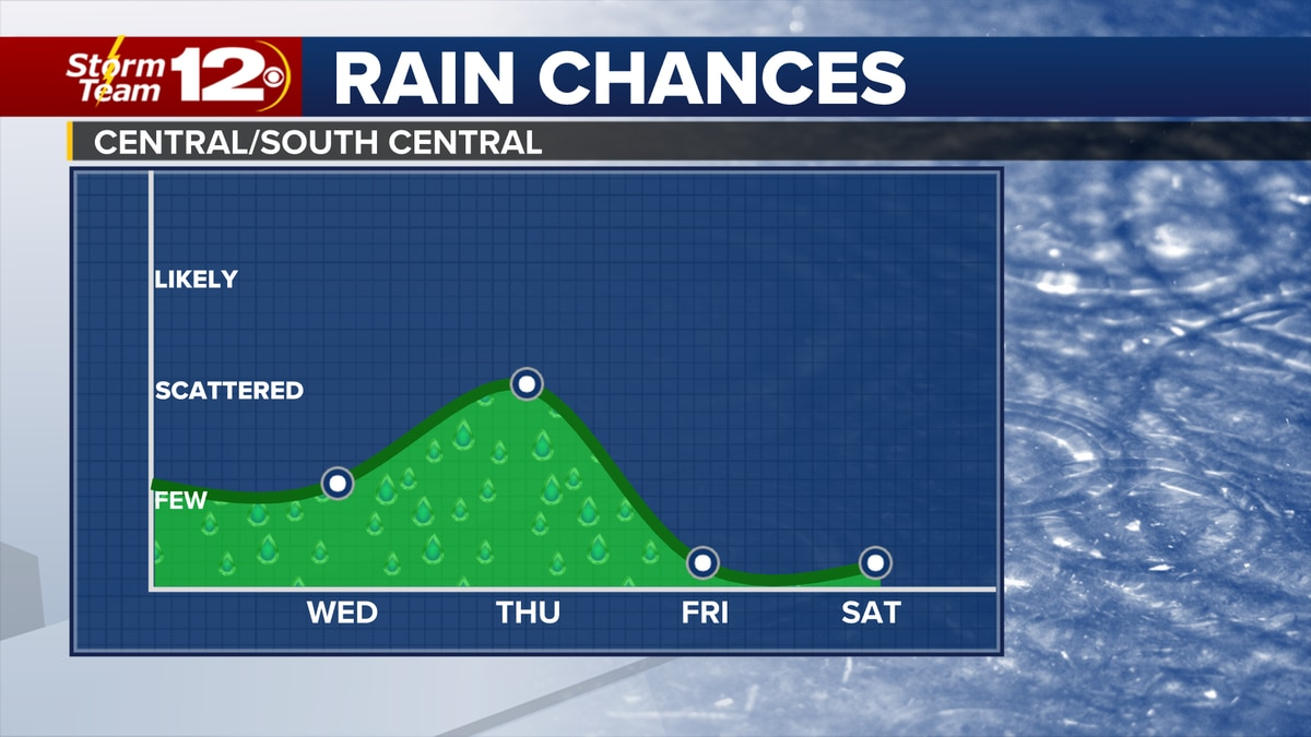 Chances for a few showers continues midweek