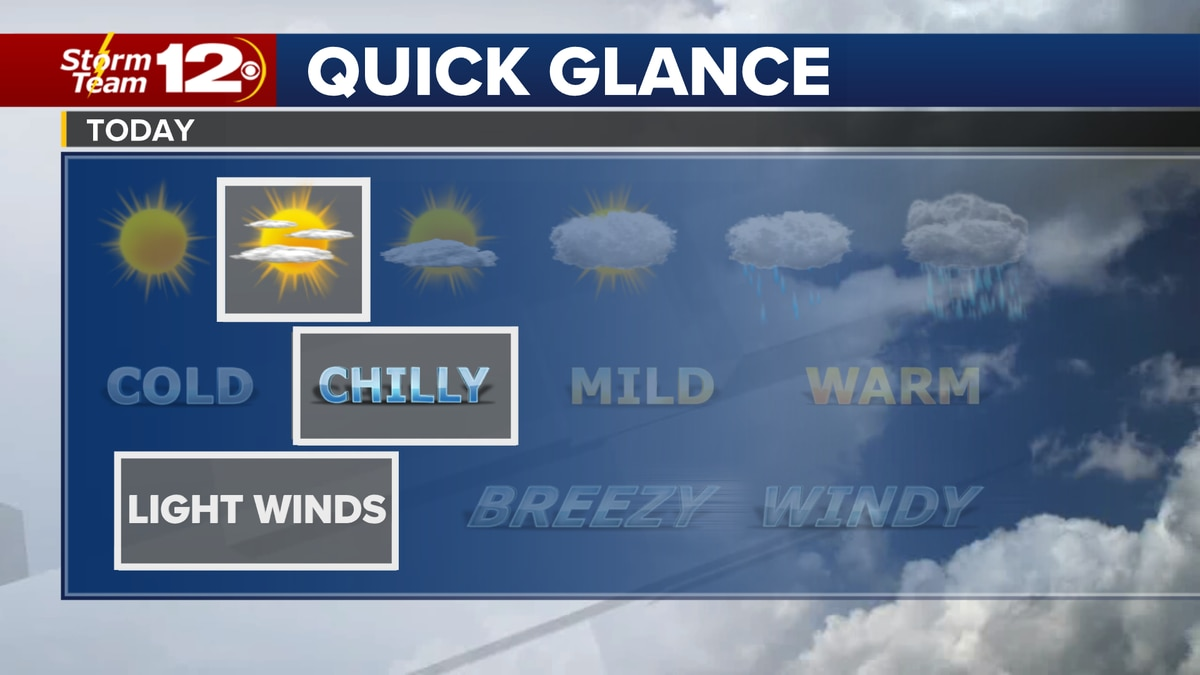 It is a cold morning across Kansas, and despite mainly sunny skies later, the high will be...