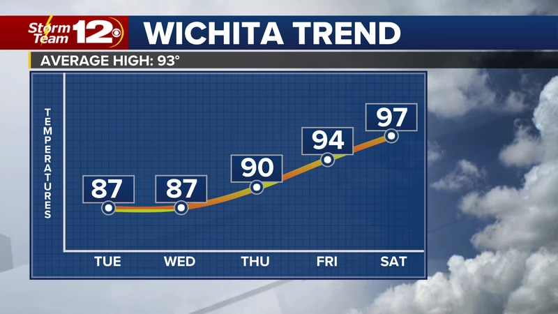 Meteorologist Jake Dunne says it is another quiet and cool morning across Kansas.